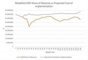 Revenue vs. Costs